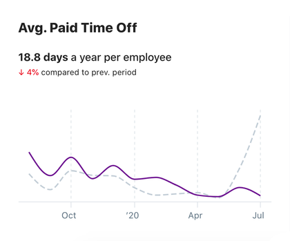 A paid time off line chart, showing comparison of current and previous year's monthly average days off taken